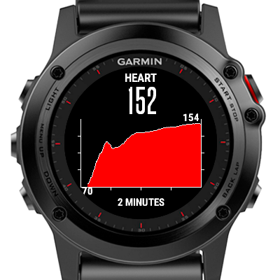 Heart rate chart (widget) | Garmin Connect IQ